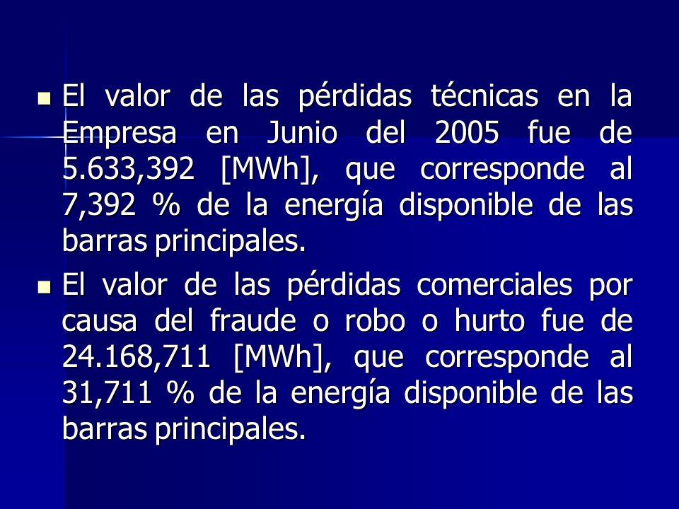 El valor de las pérdidas técnicas en la Empresa en Junio del 2005 fue de 5.633,392 [MWh], que corresponde al 7,392 % de la energía disponible de las barras principales.